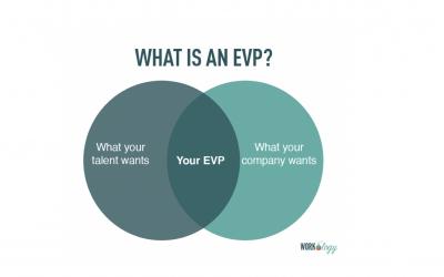 EVP volgens Workology